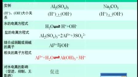 《盐类的水解》人教版高二化学-郑州二中:李慧博