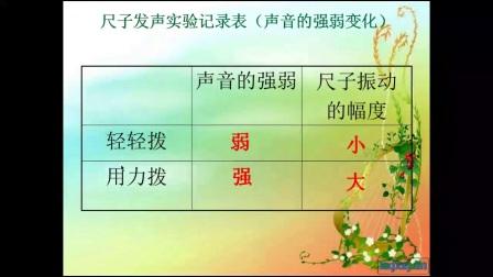 小学科学教科版四上《声音的变化》安徽刘建敏