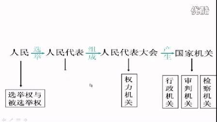 人教版初中思想品德九年级《人民当家做主的法治国家》名师微型课 北京闫温梅