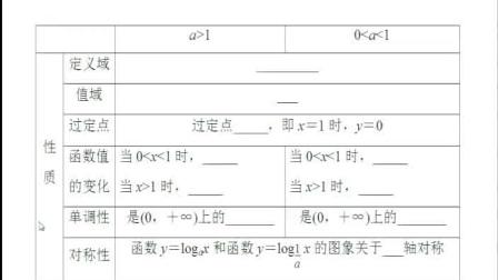 《对数函数的图像及性质》人教版数学高一,新密二高:罗全锋