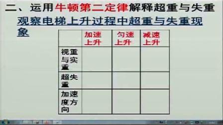《超重和失重》人教版高一物理-郑州实验高中:张俊杰